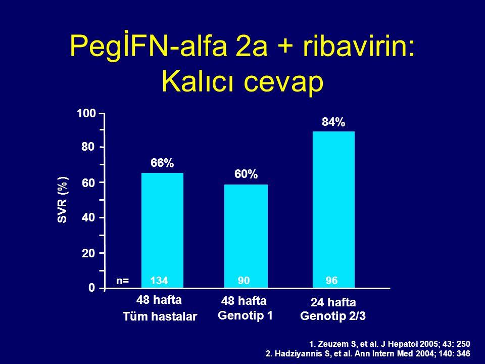PegİFN-alfa 2a + ribavirin: Kalıcı cevap 66% 84% 0 20 40 60 SVR (%) 80 60% 100 n= 134 90 96 1. Zeuzem S, et al. J Hepatol 2005; 43: 250 2. Hadziyannis