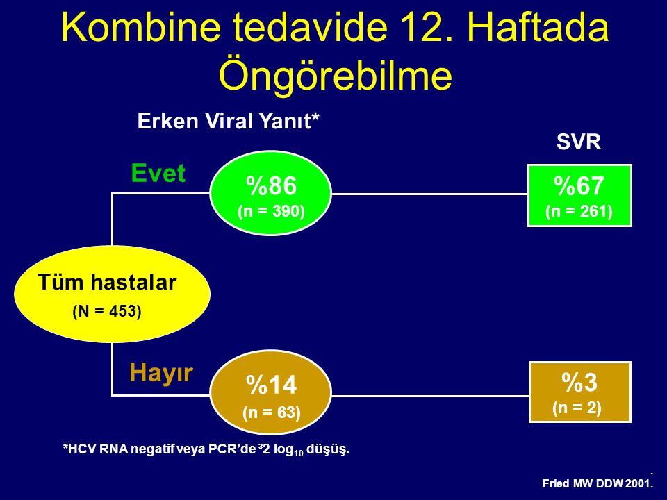 %86 (n = 390) %67 (n = 261) SVR %14 (n = 63) %3 (n = 2) Kombine tedavide 12. Haftada Öngörebilme Tüm hastalar (N = 453) *HCV RNA negatif veya PCR'de ³