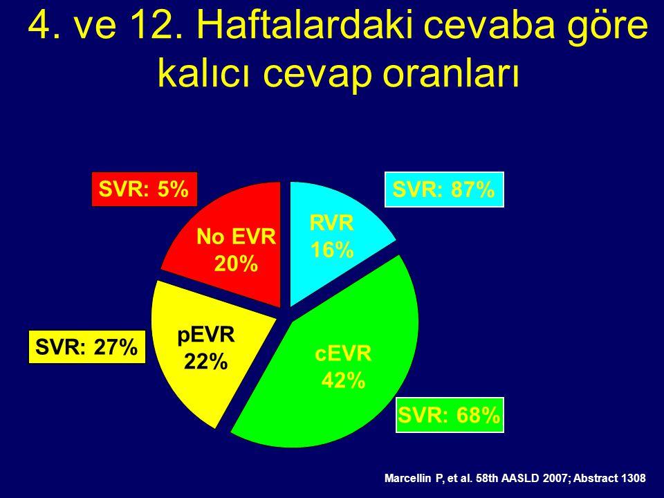 4. ve 12. Haftalardaki cevaba göre kalıcı cevap oranları RVR 16% cEVR 42% pEVR 22% No EVR 20% SVR: 87% SVR: 5% SVR: 27% SVR: 68% PEGASYS 180  g/wk pl