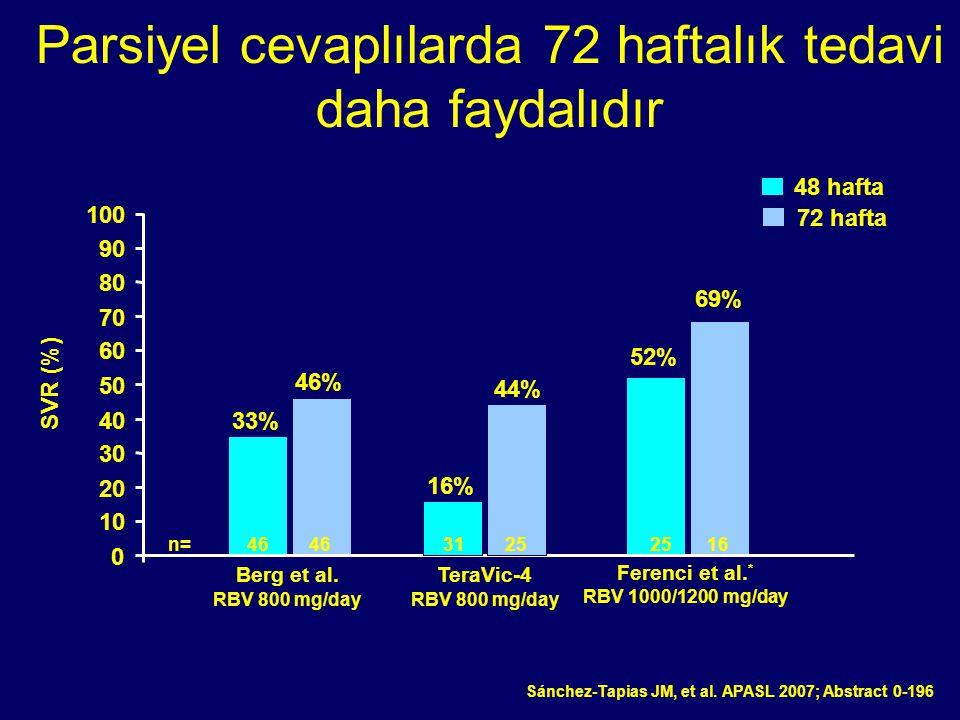 Parsiyel cevaplılarda 72 haftalık tedavi daha faydalıdır SVR (%) 16% 44% 0 10 20 30 40 50 60 70 80 90 100 n= 46 46 31 25 25 16 TeraVic-4 RBV 800 mg/da