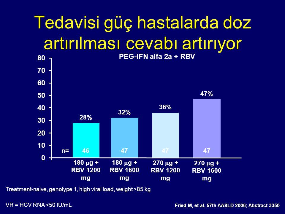 Tedavisi güç hastalarda doz artırılması cevabı artırıyor SVR (%) VR = HCV RNA <50 IU/mL 0 10 20 30 40 50 60 70 80 Fried M, et al. 57th AASLD 2006; Abs