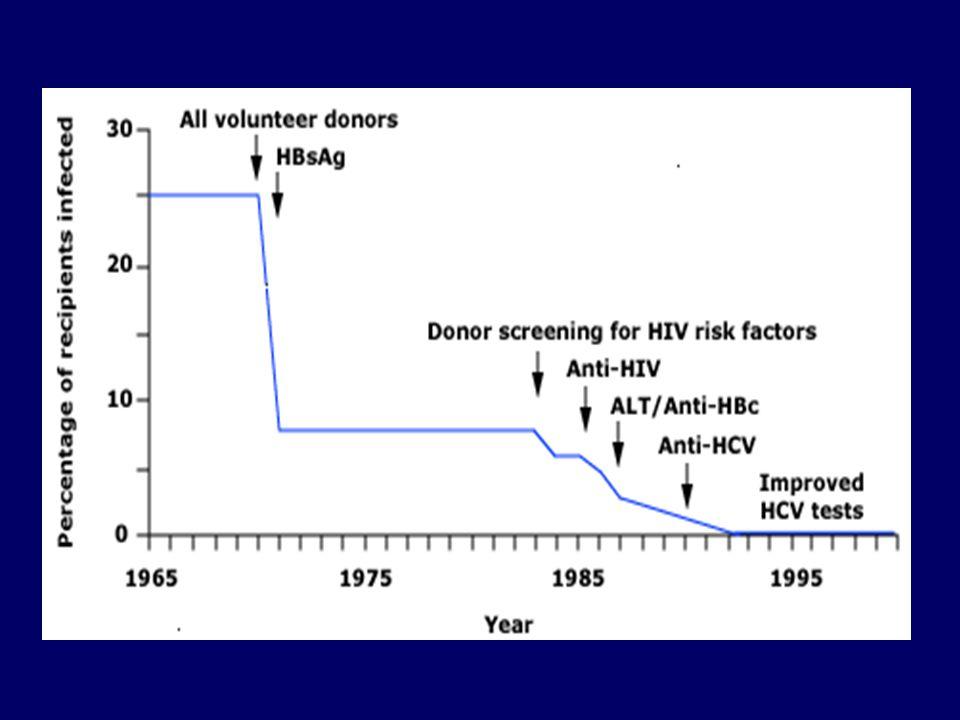 Daha önce tedavi imkanı olmayan kronik hepatit C tedavisi günümüzde mümkün 19902006 Kalıcı Viral Yanıt % 1.