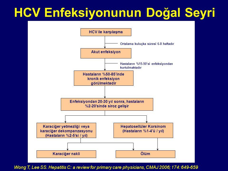 HCV Enfeksiyonunun Doğal Seyri Wong T, Lee SS. Hepatitis C: a review for primary care physicians, CMAJ 2006; 174: 649-659 HCV ile karşılaşma Akut enfe