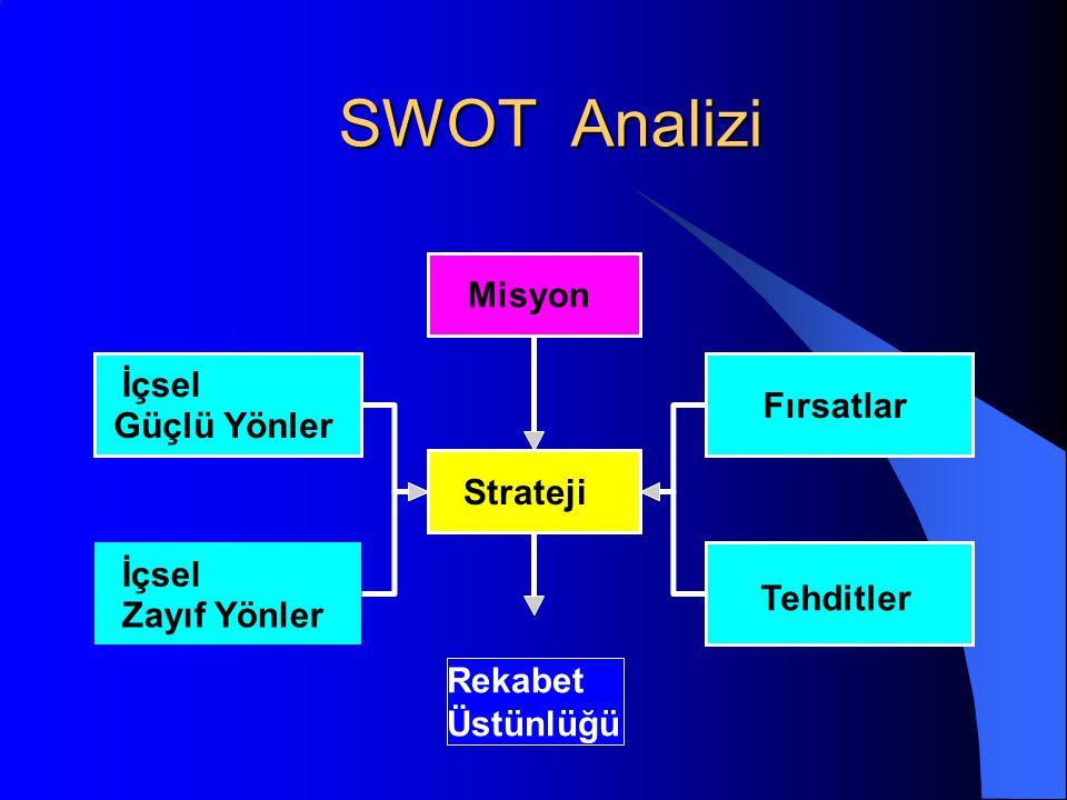 SWOT Analizi Strateji Misyon Fırsatlar İçsel Güçlü Yönler İçsel Zayıf Yönler Tehditler Rekabet Üstünlüğü