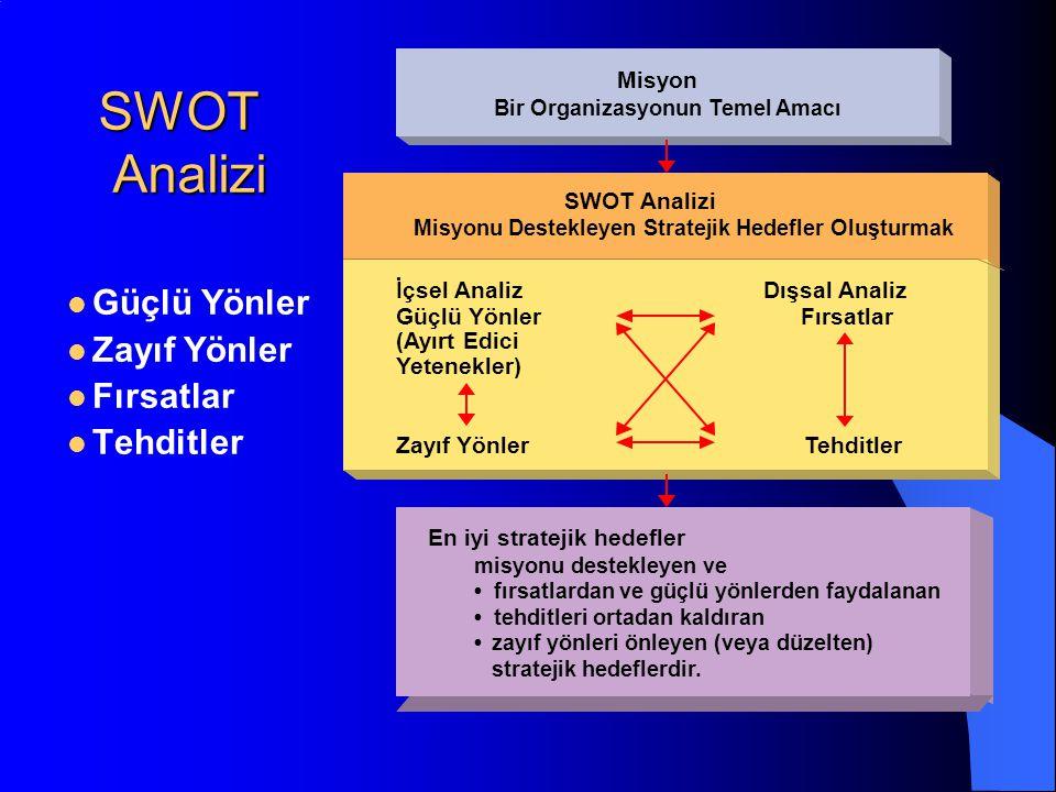 SWOT Analizi Güçlü Yönler Zayıf Yönler Fırsatlar Tehditler Misyon Bir Organizasyonun Temel Amacı En iyi stratejik hedefler SWOT Analizi Misyonu Destekleyen Stratejik Hedefler Oluşturmak misyonu destekleyen ve fırsatlardan ve güçlü yönlerden faydalanan tehditleri ortadan kaldıran zayıf yönleri önleyen (veya düzelten) stratejik hedeflerdir.