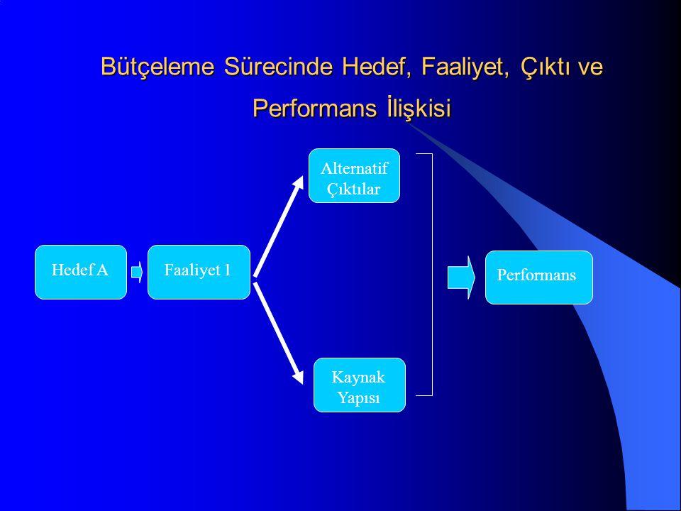 Bütçeleme Sürecinde Hedef, Faaliyet, Çıktı ve Performans İlişkisi Hedef A Faaliyet 1 Alternatif Çıktılar Kaynak Yapısı Performans