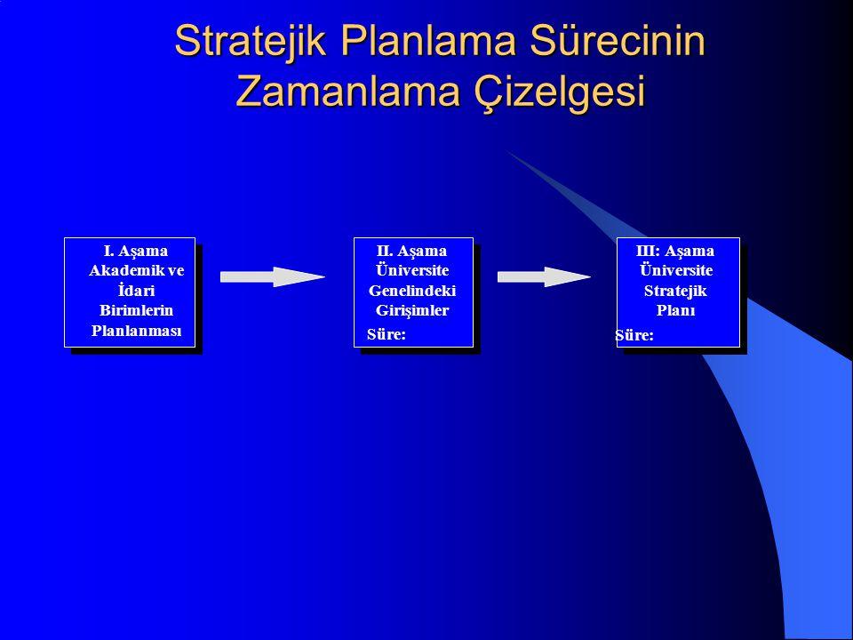 Stratejik Planlama Sürecinin Zamanlama Çizelgesi Süre: I.