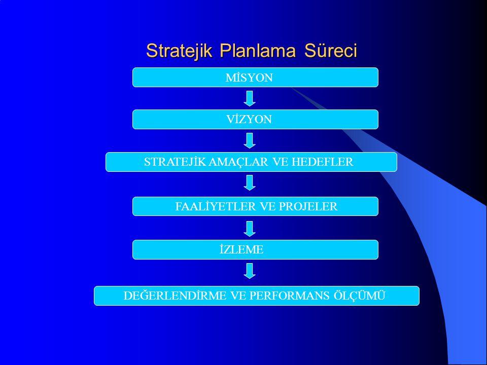 Stratejik Planlama Süreci MİSYON VİZYON STRATEJİK AMAÇLAR VE HEDEFLER FAALİYETLER VE PROJELER İZLEME DEĞERLENDİRME VE PERFORMANS ÖLÇÜMÜ