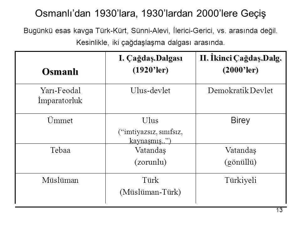 13 Osmanlı'dan 1930'lara, 1930'lardan 2000'lere Geçiş Bugünkü esas kavga Türk-Kürt, Sünni-Alevi, İlerici-Gerici, vs. arasında değil. Kesinlikle, iki ç