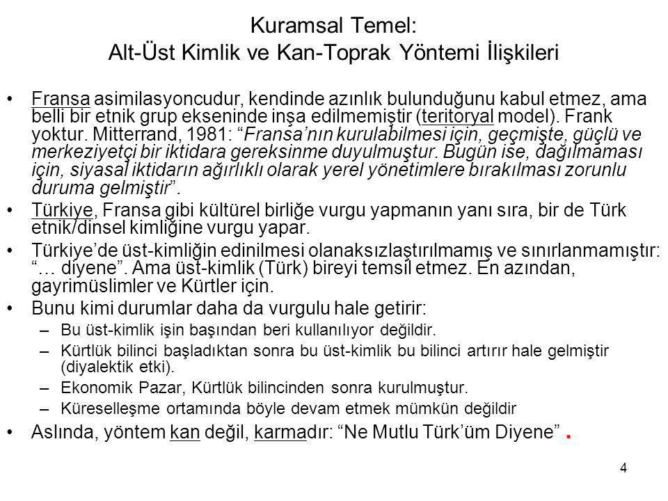 5 Osmanlı'da Üst ve Alt Kimlikler Osmanlı TürkKürtErmeniRumMuseviGürcüÇerkes, vs.