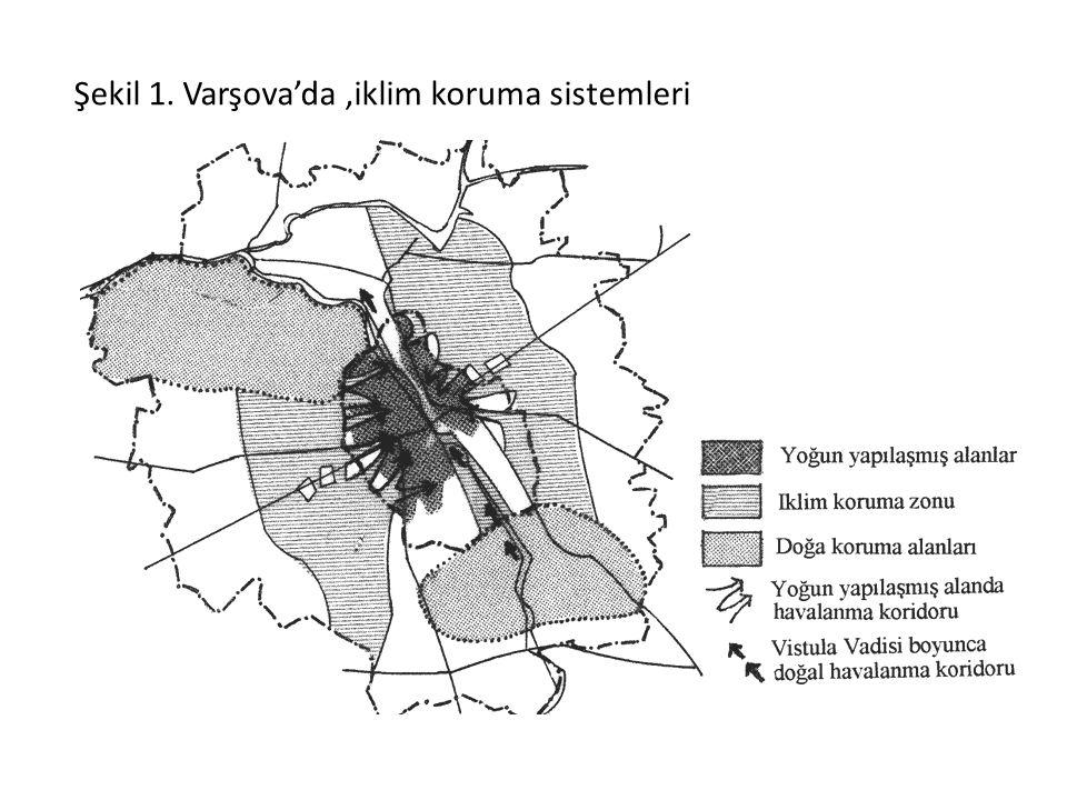 Şekil 1. Varşova'da,iklim koruma sistemleri