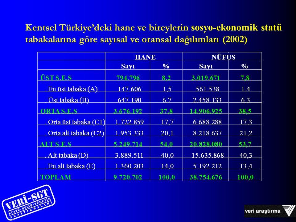 Kentsel Türkiye'deki hane ve bireylerin sosyo-ekonomik statü tabakalarına göre sayısal ve oransal dağılımları (2002) Sayı% % ÜST S.E.S794.7968,23.019.6717,8.