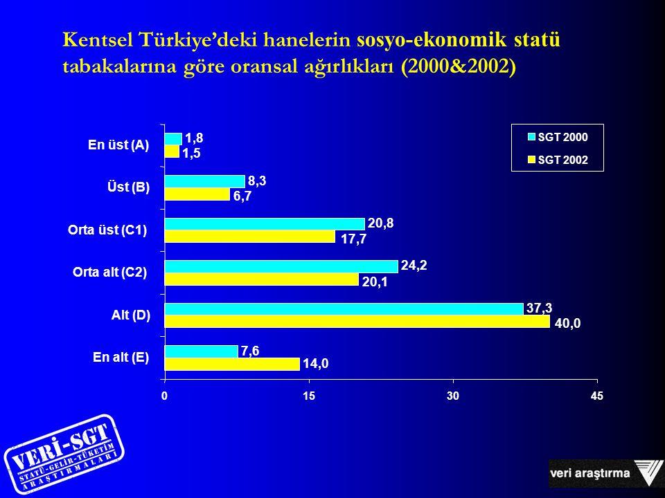 14,0 7,6 37,3 24,2 20,8 8,3 1,8 20,1 1,5 6,7 17,7 40,0 0153045 En alt (E) Alt (D) Orta alt (C2) Orta üst (C1) Üst (B) En üst (A) SGT 2000 SGT 2002 Kentsel Türkiye'deki hanelerin sosyo-ekonomik statü tabakalarına göre oransal ağırlıkları (2000&2002)