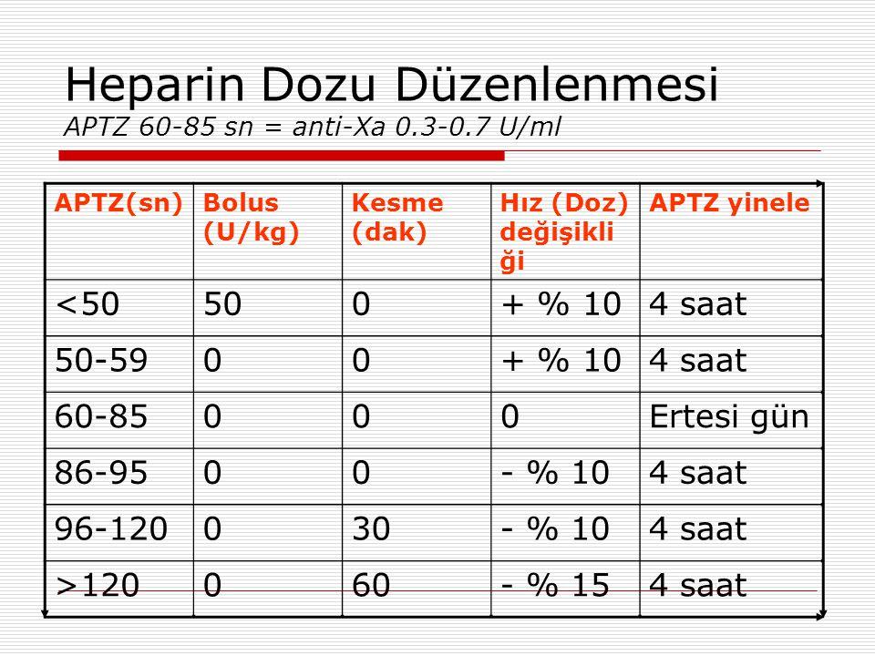 Heparin Dozu Düzenlenmesi APTZ 60-85 sn = anti-Xa 0.3-0.7 U/ml APTZ(sn)Bolus (U/kg) Kesme (dak) Hız (Doz) değişikli ği APTZ yinele <50500+ % 104 saat