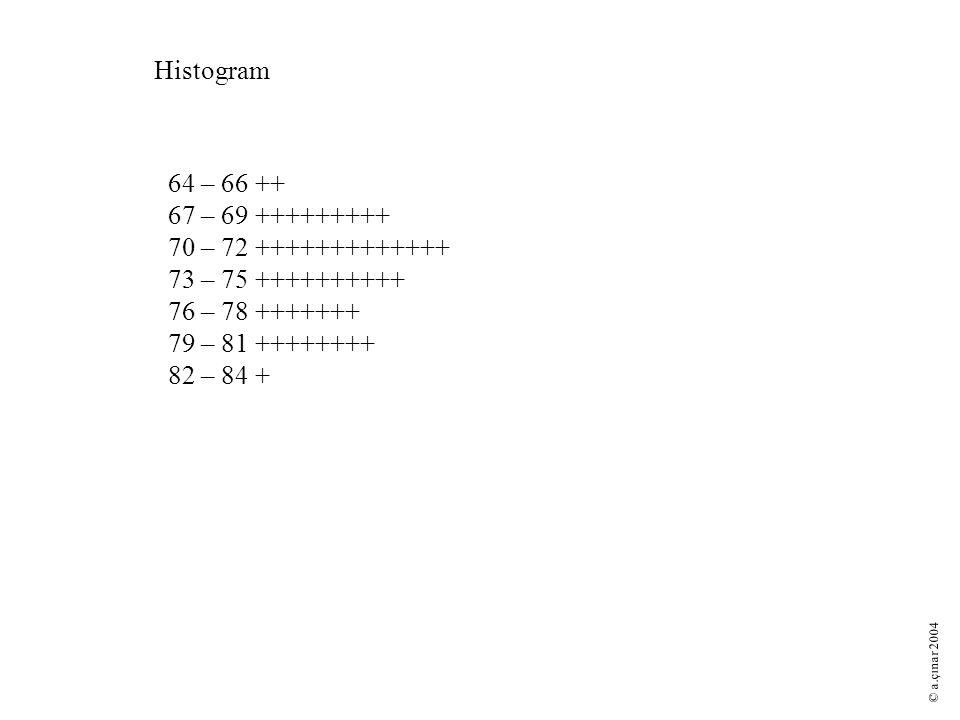 Histogram 64 – 66 ++ 67 – 69 +++++++++ 70 – 72 +++++++++++++ 73 – 75 ++++++++++ 76 – 78 +++++++ 79 – 81 ++++++++ 82 – 84 + © a.çınar 2004