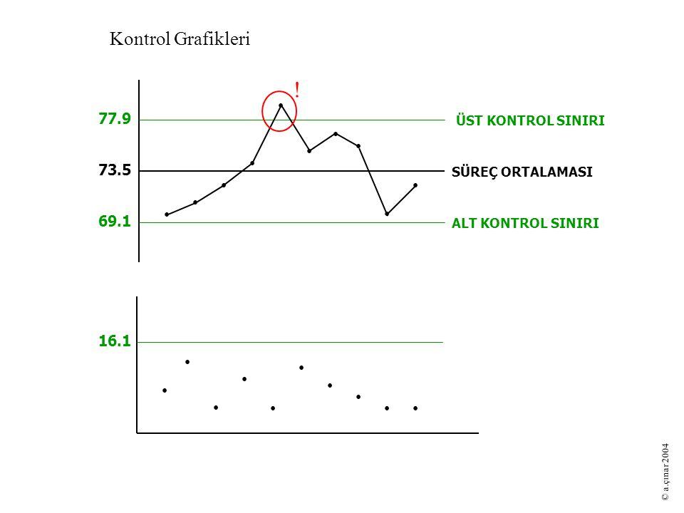 73.5 77.9 69.1 SÜREÇ ORTALAMASI ÜST KONTROL SINIRI ALT KONTROL SINIRI Kontrol Grafikleri 16.1 ! © a.çınar 2004