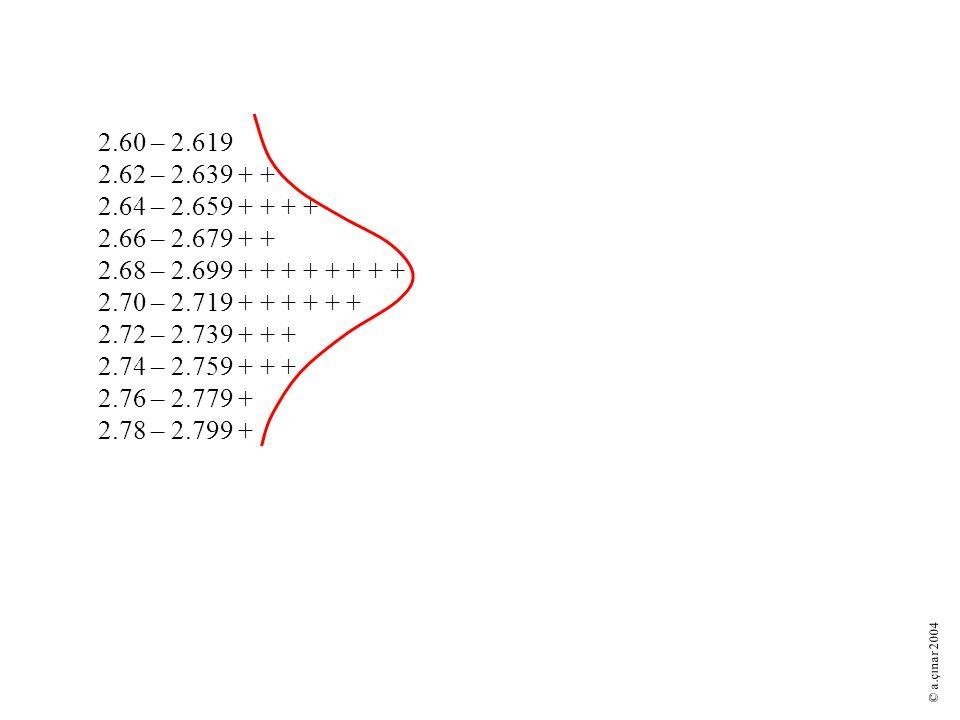 2.60 – 2.619 2.62 – 2.639 + + 2.64 – 2.659 + + + + 2.66 – 2.679 + + 2.68 – 2.699 + + + + + + + + 2.70 – 2.719 + + + + + + 2.72 – 2.739 + + + 2.74 – 2.759 + + + 2.76 – 2.779 + 2.78 – 2.799 + © a.çınar 2004
