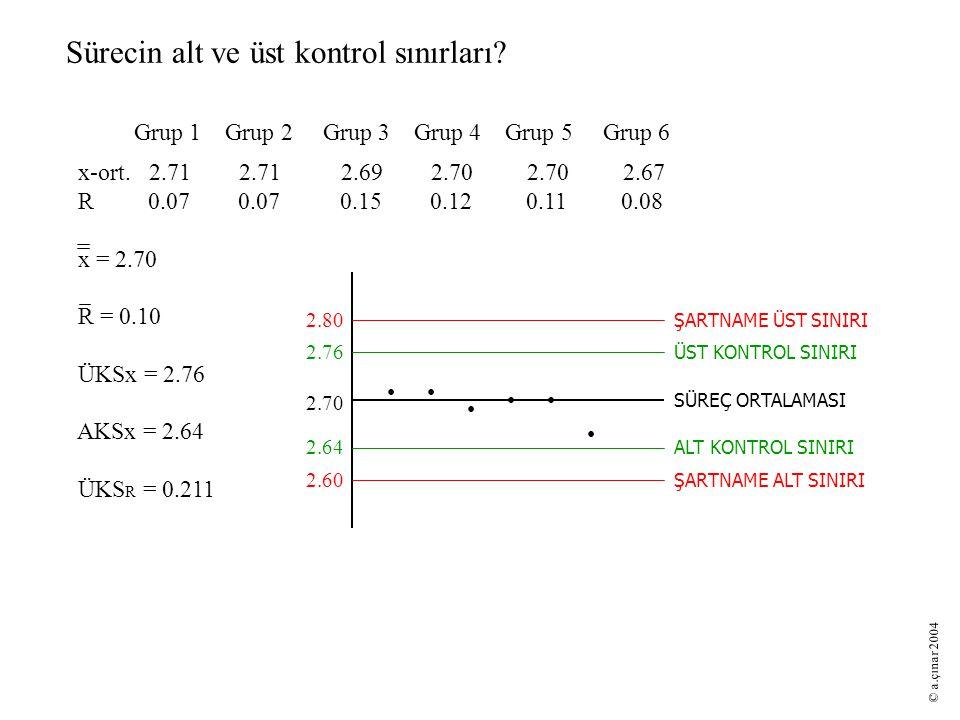 Sürecin yeterliliği Toplam tolerans (T) = 0.20 Standart sapma (s) = 0.04 Süreç Yeterliliği (C p ) = T/6s = 0.833 < 1 Süreç yetersiz....