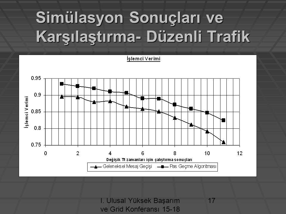 I. Ulusal Yüksek Başarım ve Grid Konferansı 15-18 Nisan 2009 / ODTÜ- ANKARA 17 Simülasyon Sonuçları ve Karşılaştırma- Düzenli Trafik