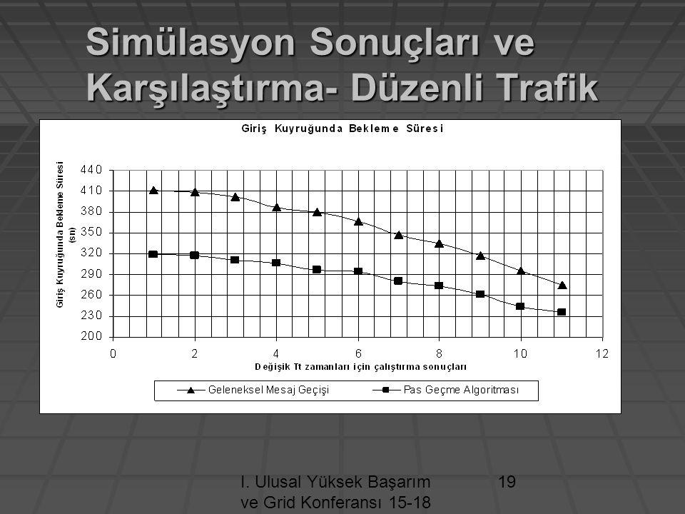 I. Ulusal Yüksek Başarım ve Grid Konferansı 15-18 Nisan 2009 / ODTÜ- ANKARA 19 Simülasyon Sonuçları ve Karşılaştırma- Düzenli Trafik