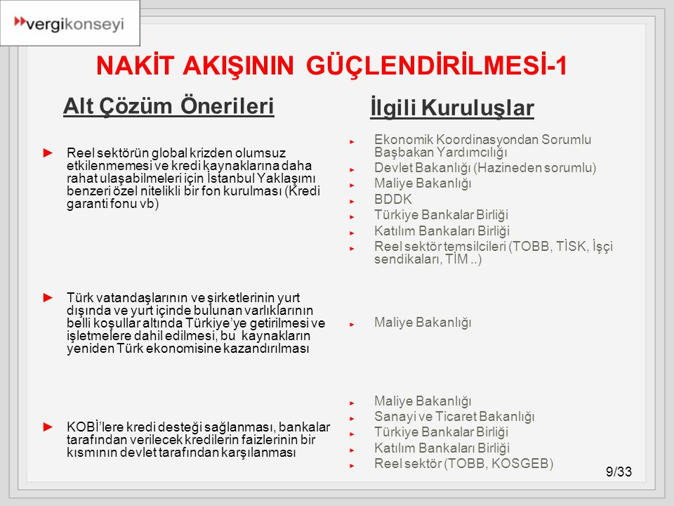 9/33 NAKİT AKIŞININ GÜÇLENDİRİLMESİ-1 ►Reel sektörün global krizden olumsuz etkilenmemesi ve kredi kaynaklarına daha rahat ulaşabilmeleri için İstanbul Yaklaşımı benzeri özel nitelikli bir fon kurulması (Kredi garanti fonu vb) ►Türk vatandaşlarının ve şirketlerinin yurt dışında ve yurt içinde bulunan varlıklarının belli koşullar altında Türkiye'ye getirilmesi ve işletmelere dahil edilmesi, bu kaynakların yeniden Türk ekonomisine kazandırılması ►KOBİ'lere kredi desteği sağlanması, bankalar tarafından verilecek kredilerin faizlerinin bir kısmının devlet tarafından karşılanması ► Ekonomik Koordinasyondan Sorumlu Başbakan Yardımcılığı ► Devlet Bakanlığı (Hazineden sorumlu) ► Maliye Bakanlığı ► BDDK ► Türkiye Bankalar Birliği ► Katılım Bankaları Birliği ► Reel sektör temsilcileri (TOBB, TİSK, İşçi sendikaları, TİM..) ► Maliye Bakanlığı ► Maliye Bakanlığı ► Sanayi ve Ticaret Bakanlığı ► Türkiye Bankalar Birliği ► Katılım Bankaları Birliği ► Reel sektör (TOBB, KOSGEB) Alt Çözüm Önerileri İlgili Kuruluşlar