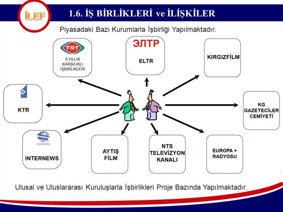 1.6. İŞ BİRLİKLERİ ve İLİŞKİLER Ulusal ve Uluslararası Kuruluşlarla İşbirlikleri Proje Bazında Yapılmaktadır. Piyasadaki Bazı Kurumlarla İşbirliği Yap