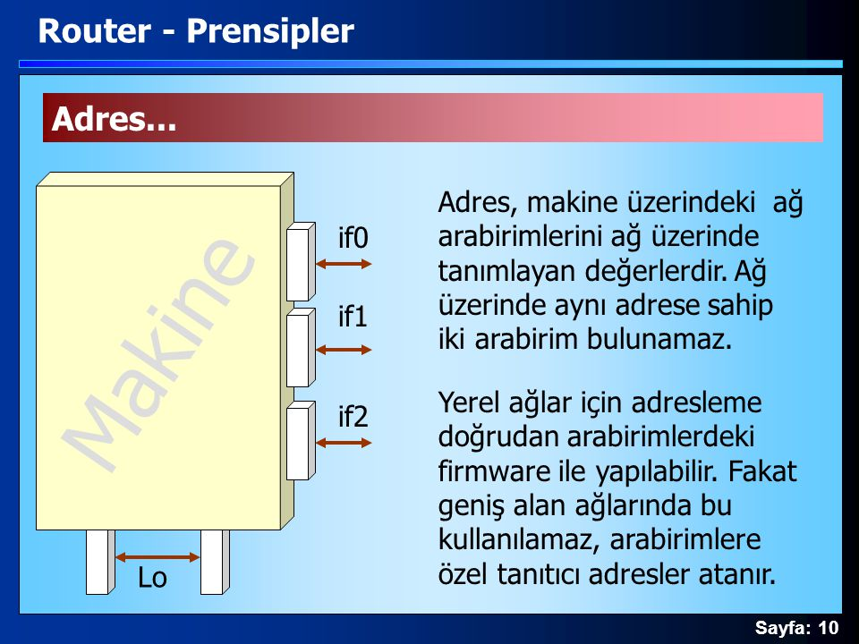 Sayfa: 10 Lo Adres... if0 if1 if2 Adres, makine üzerindeki ağ arabirimlerini ağ üzerinde tanımlayan değerlerdir. Ağ üzerinde aynı adrese sahip iki ara