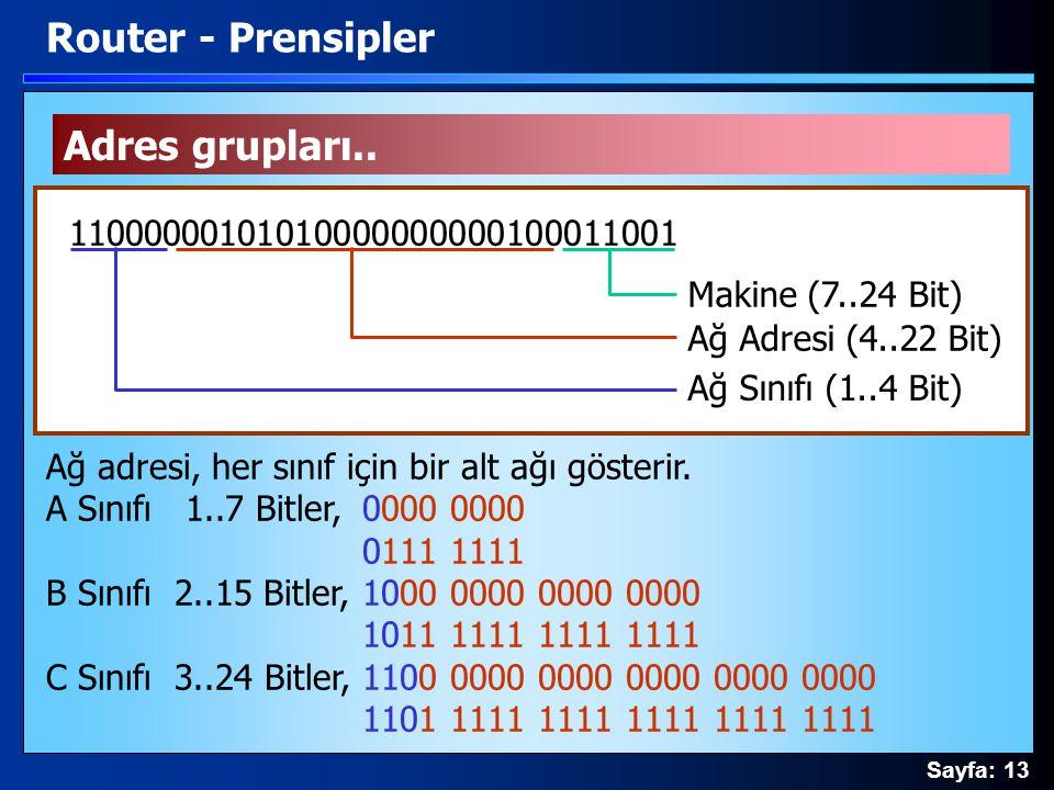 Sayfa: 13 Adres grupları.. Router - Prensipler 11000000101010000000000100011001 Ağ Sınıfı (1..4 Bit) Ağ Adresi (4..22 Bit) Makine (7..24 Bit) Ağ adres