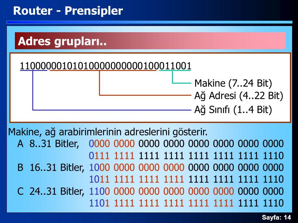 Sayfa: 14 Adres grupları.. Router - Prensipler 11000000101010000000000100011001 Ağ Sınıfı (1..4 Bit) Ağ Adresi (4..22 Bit) Makine (7..24 Bit) Makine,