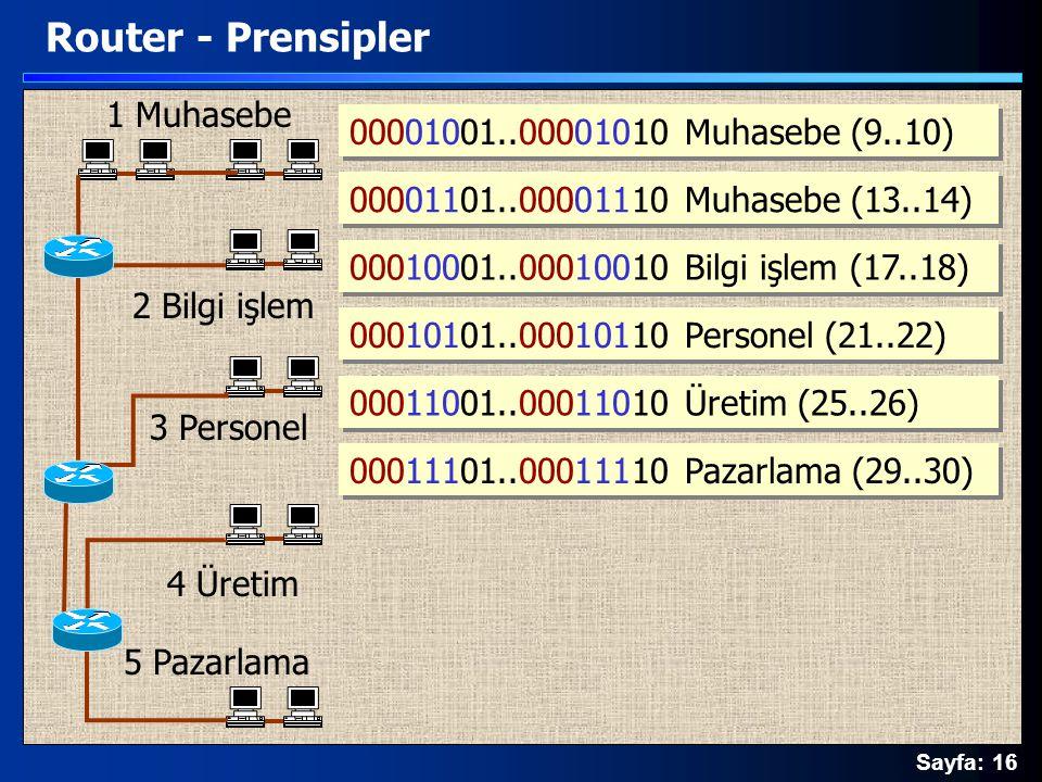 Sayfa: 16 Router - Prensipler 1 Muhasebe 2 Bilgi işlem 5 Pazarlama 3 Personel 4 Üretim 00001001..00001010 Muhasebe (9..10) 00010001..00010010 Bilgi iş