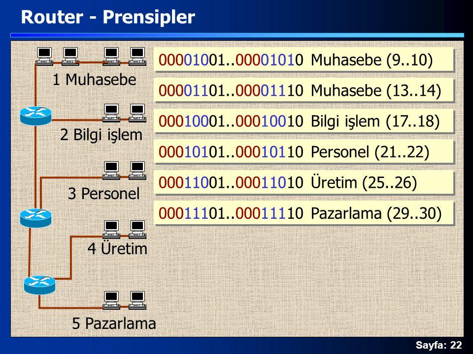 Sayfa: 22 Router - Prensipler 00001001..00001010 Muhasebe (9..10) 00010001..00010010 Bilgi işlem (17..18) 00010101..00010110 Personel (21..22) 0001100