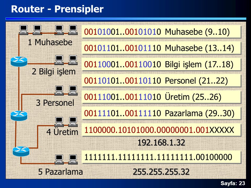 Sayfa: 23 Router - Prensipler 1 Muhasebe 2 Bilgi işlem 5 Pazarlama 3 Personel 4 Üretim 00101001..00101010 Muhasebe (9..10) 00110001..00110010 Bilgi iş