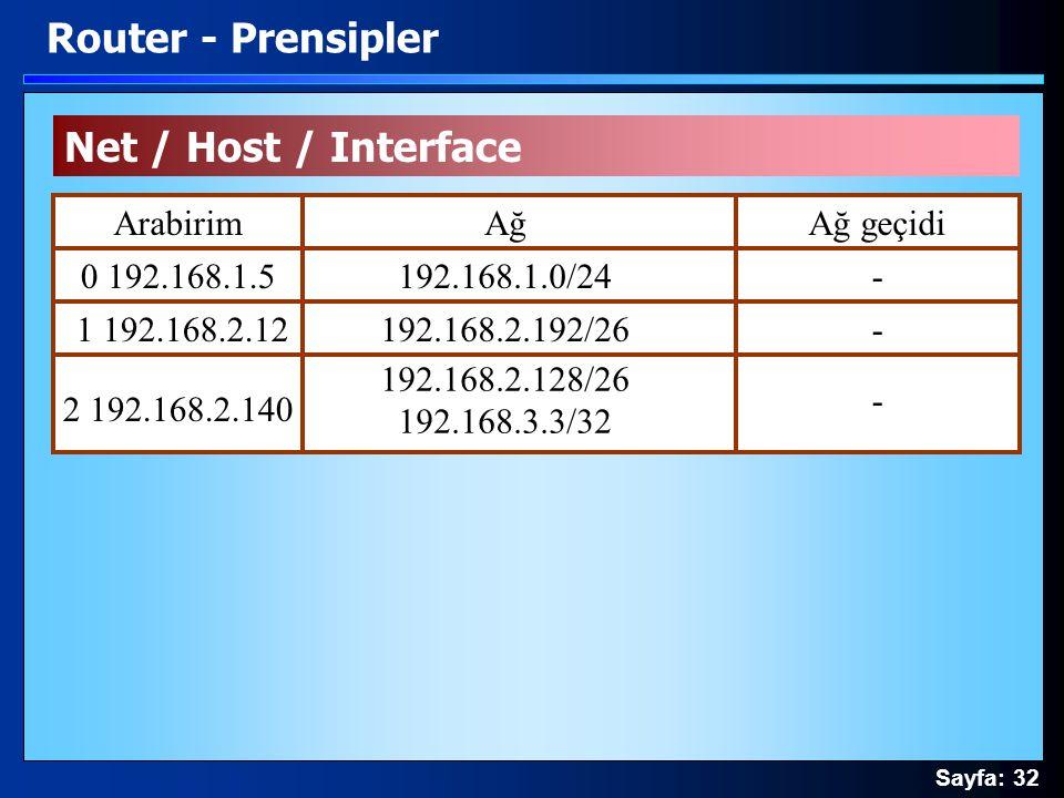 Sayfa: 32 Net / Host / Interface Router - Prensipler ArabirimAğAğ geçidi 0 192.168.1.5 1 192.168.2.12 2 192.168.2.140 192.168.1.0/24 192.168.2.192/26