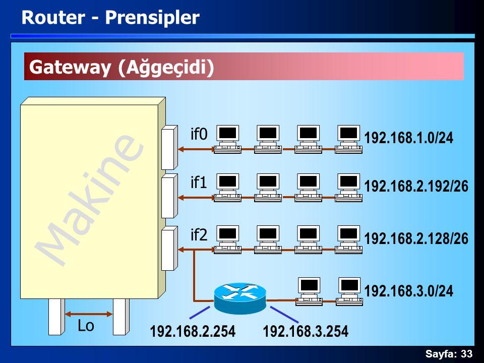 Sayfa: 33 Lo if0 if1 if2 Makine 192.168.2.192/26 192.168.1.0/24 192.168.2.128/26 Gateway (Ağgeçidi) Router - Prensipler 192.168.3.0/24 192.168.2.25419