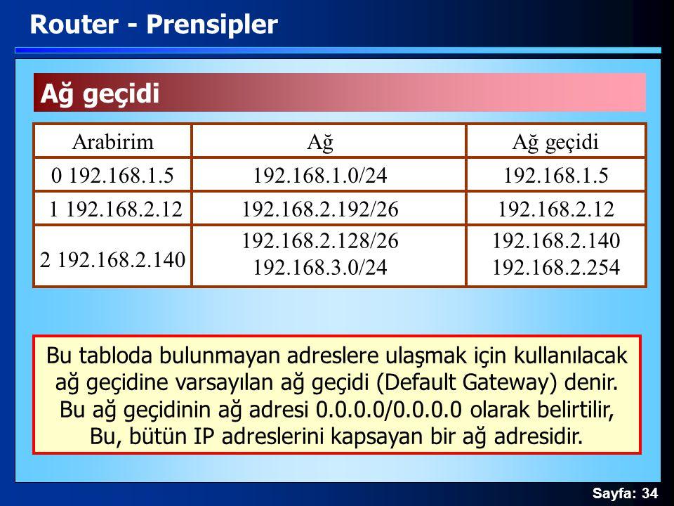 Sayfa: 34 Ağ geçidi Router - Prensipler ArabirimAğAğ geçidi 0 192.168.1.5 1 192.168.2.12 2 192.168.2.140 192.168.1.0/24 192.168.2.192/26 192.168.2.128