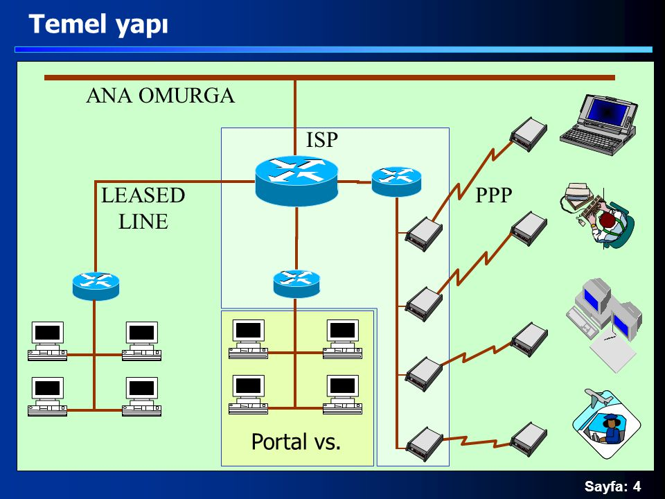 Sayfa: 4 Temel yapı ISP PPP ANA OMURGA LEASED LINE Portal vs.
