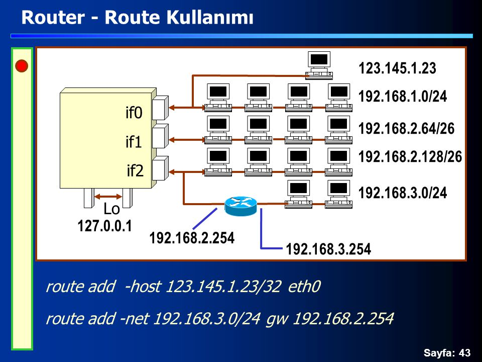 Sayfa: 43 Router - Route Kullanımı route add -host 123.145.1.23/32 eth0 route add -net 192.168.3.0/24 gw 192.168.2.254 Lo if0 if1 if2 192.168.2.64/26 192.168.1.0/24 192.168.2.128/26 192.168.3.0/24 123.145.1.23 127.0.0.1 192.168.3.254 192.168.2.254