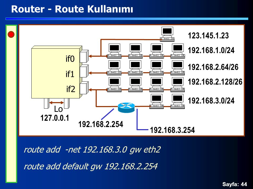 Sayfa: 44 Router - Route Kullanımı route add -net 192.168.3.0 gw eth2 route add default gw 192.168.2.254 Lo if0 if1 if2 192.168.2.64/26 192.168.1.0/24 192.168.2.128/26 192.168.3.0/24 123.145.1.23 127.0.0.1 192.168.3.254 192.168.2.254