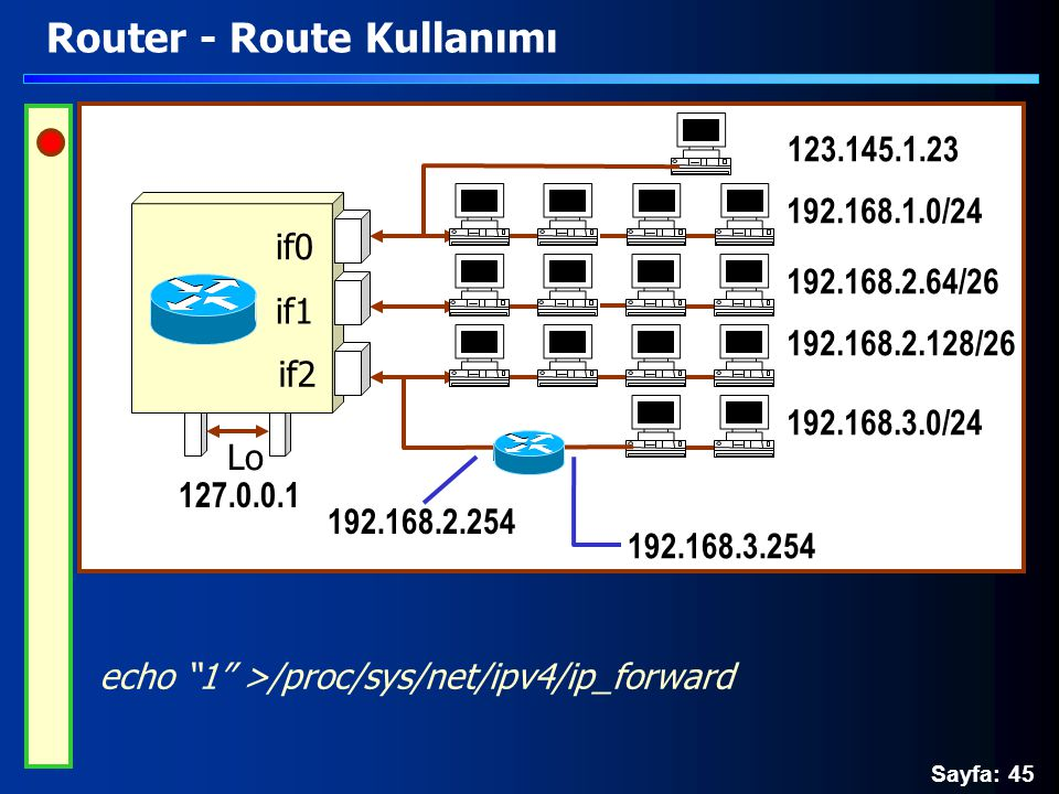 Sayfa: 45 Router - Route Kullanımı echo 1 >/proc/sys/net/ipv4/ip_forward Lo if0 if1 if2 192.168.2.64/26 192.168.1.0/24 192.168.2.128/26 192.168.3.0/24 123.145.1.23 127.0.0.1 192.168.3.254 192.168.2.254