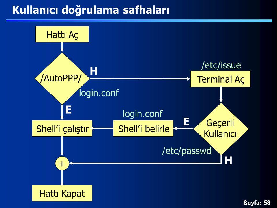 Sayfa: 58 Kullanıcı doğrulama safhaları Hattı Aç /AutoPPP/ Terminal Aç Geçerli Kullanıcı Shell'i çalıştır Hattı Kapat + H Shell'i belirle H E E login.