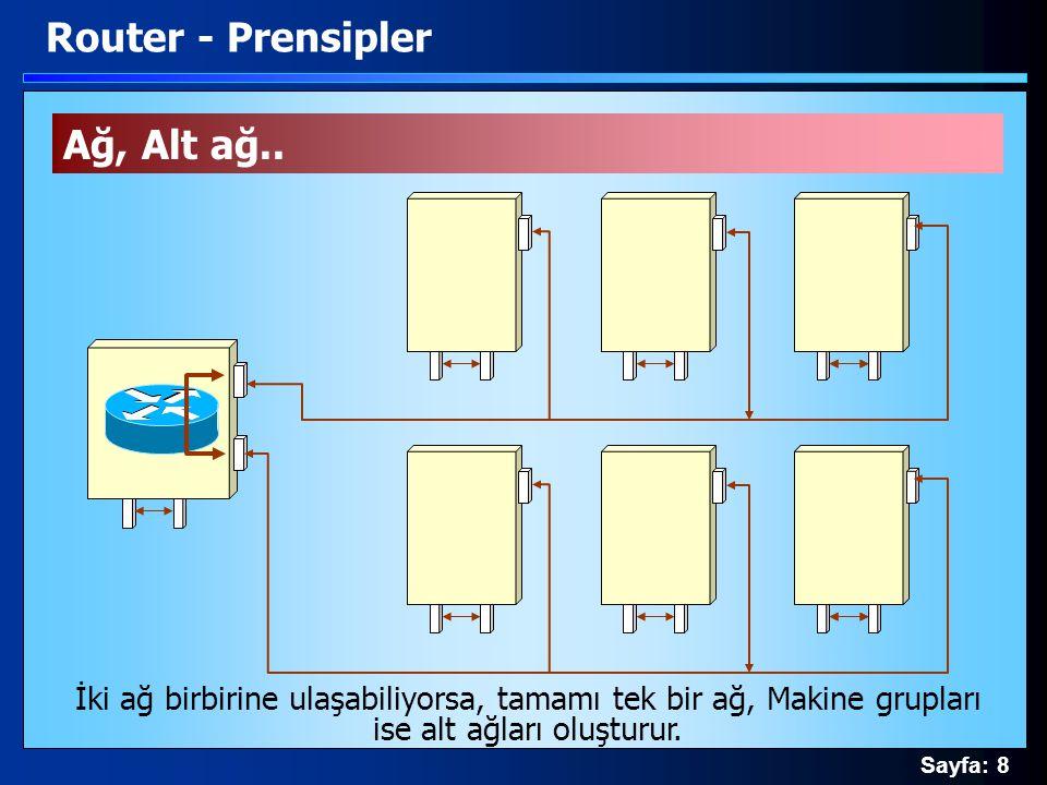 Sayfa: 8 Router - Prensipler İki ağ birbirine ulaşabiliyorsa, tamamı tek bir ağ, Makine grupları ise alt ağları oluşturur. Ağ, Alt ağ..