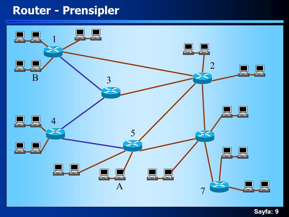 Sayfa: 9 Router - Prensipler A B 1 4 5 3 2 7