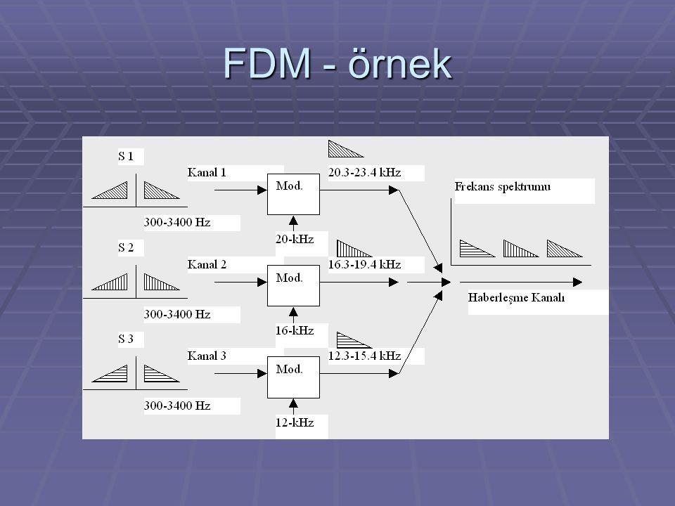 FDM - örnek