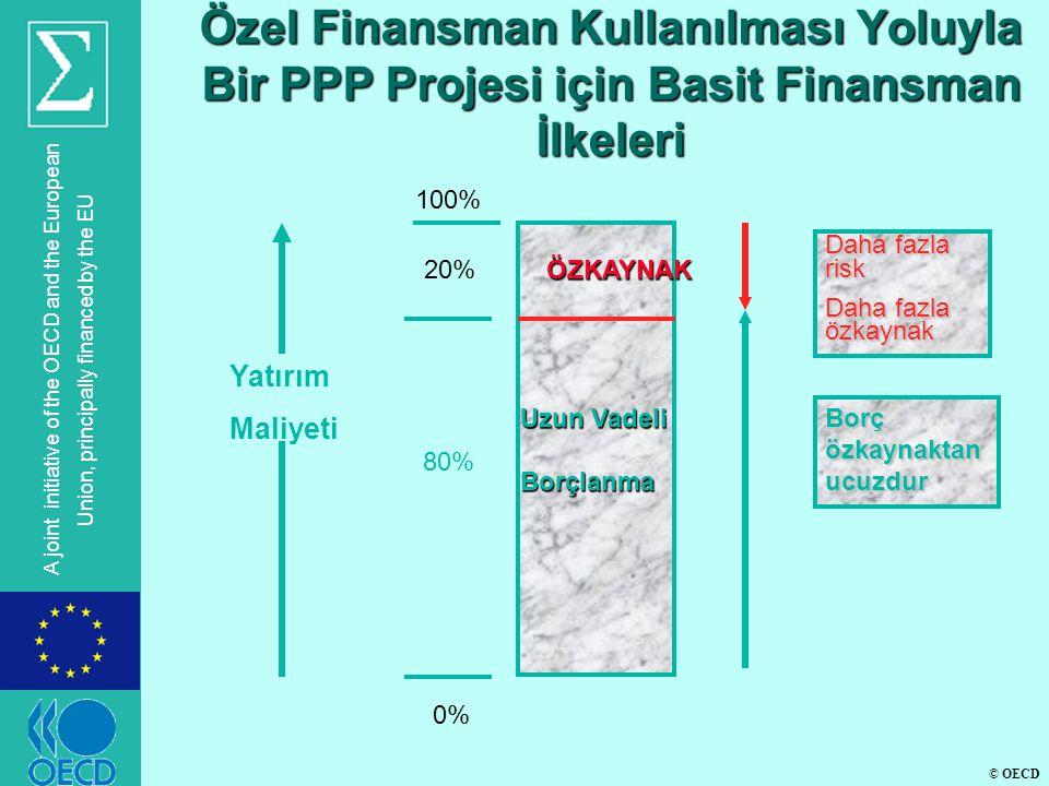 © OECD A joint initiative of the OECD and the European Union, principally financed by the EU Özel Finansman Kullanılması Yoluyla Bir PPP Projesi için Basit Finansman İlkeleri 100% 20% 0% ÖZKAYNAK Uzun Vadeli Borçlanma Daha fazla risk Daha fazla özkaynak Borç özkaynaktan ucuzdur 80% Yatırım Maliyeti