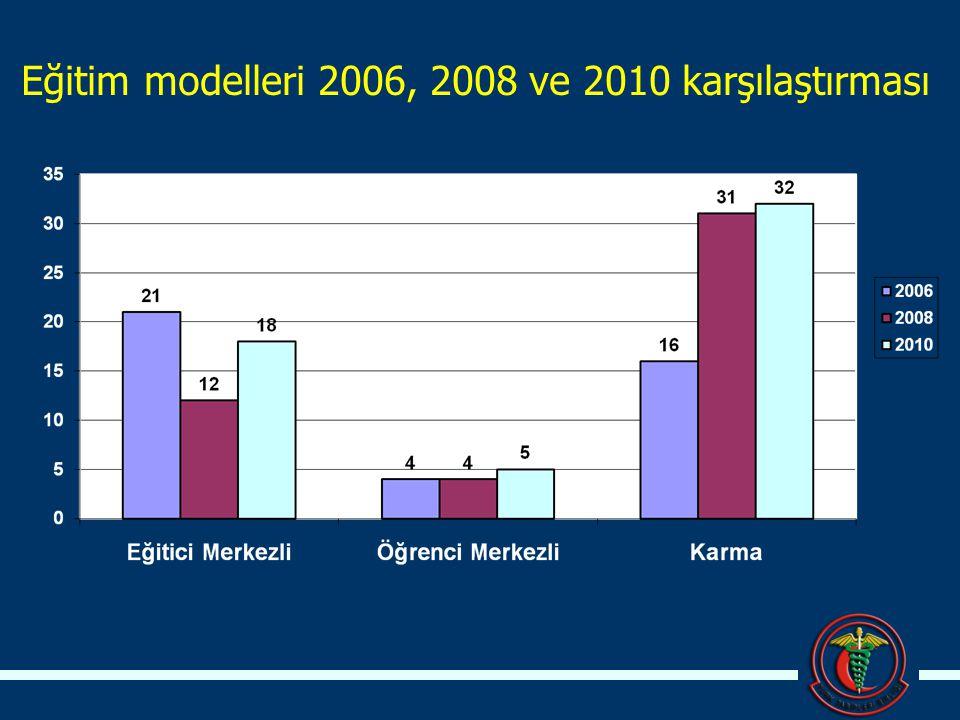 Eğitim modelleri 2006, 2008 ve 2010 karşılaştırması