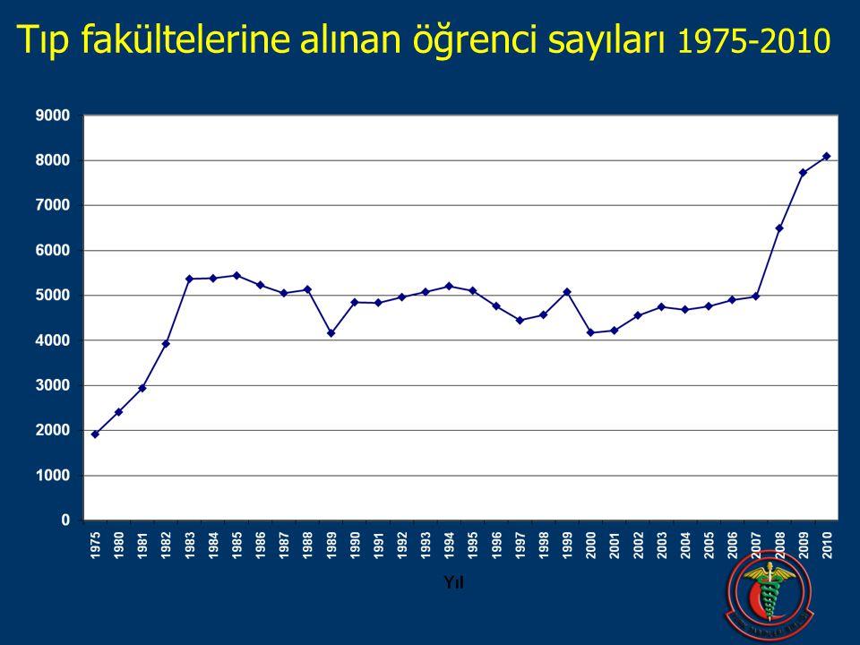 Tıp fakültelerine alınan öğrenci sayıları 1975-2010