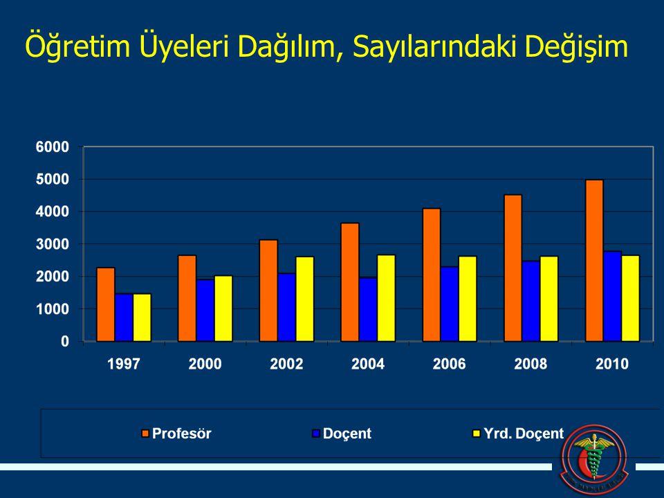 Öğretim Üyeleri Dağılım Sayılarındaki Değişim *Her yıl için belirtilen öğretim üyesi / öğrenci sayısının bir önceki yıla göre değişiminin yüzdesi hesaplanmıştır.