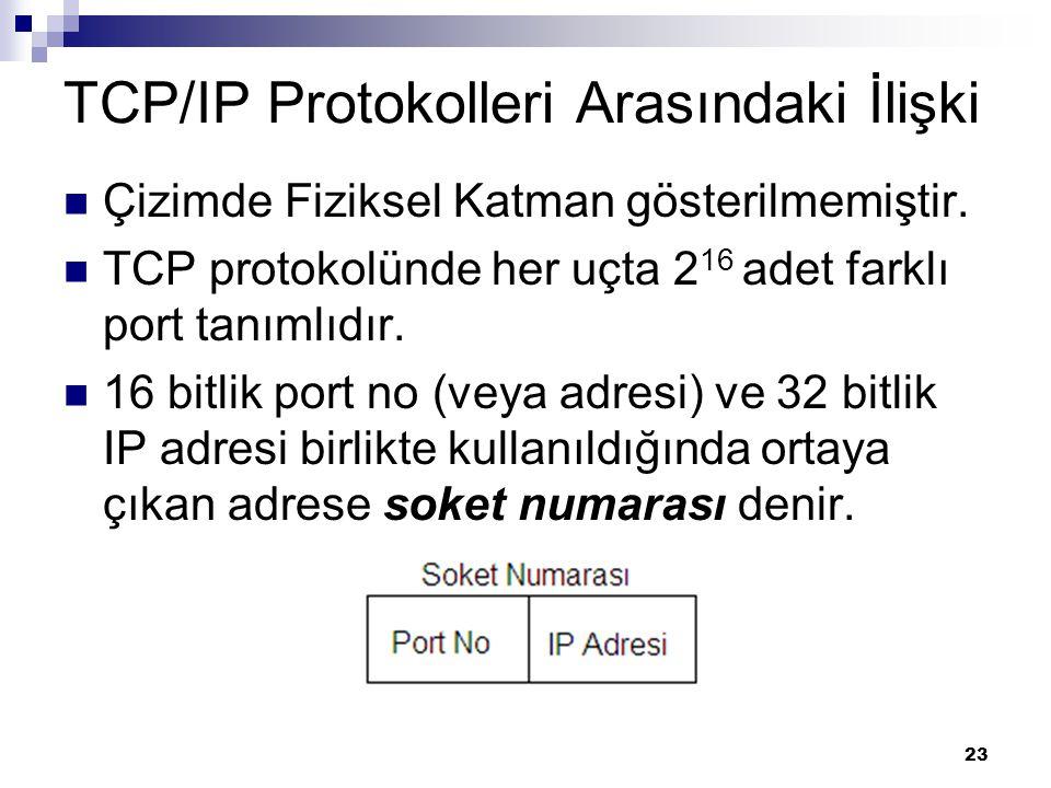 23 TCP/IP Protokolleri Arasındaki İlişki Çizimde Fiziksel Katman gösterilmemiştir. TCP protokolünde her uçta 2 16 adet farklı port tanımlıdır. 16 bitl