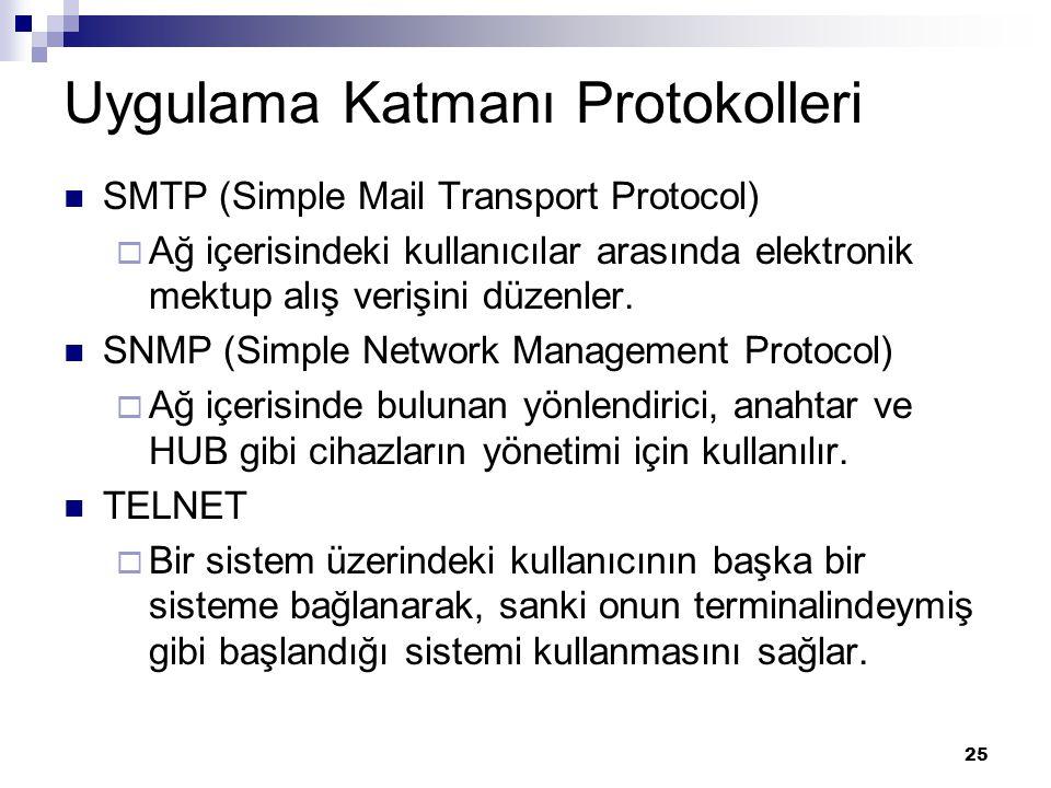 25 Uygulama Katmanı Protokolleri SMTP (Simple Mail Transport Protocol)  Ağ içerisindeki kullanıcılar arasında elektronik mektup alış verişini düzenle