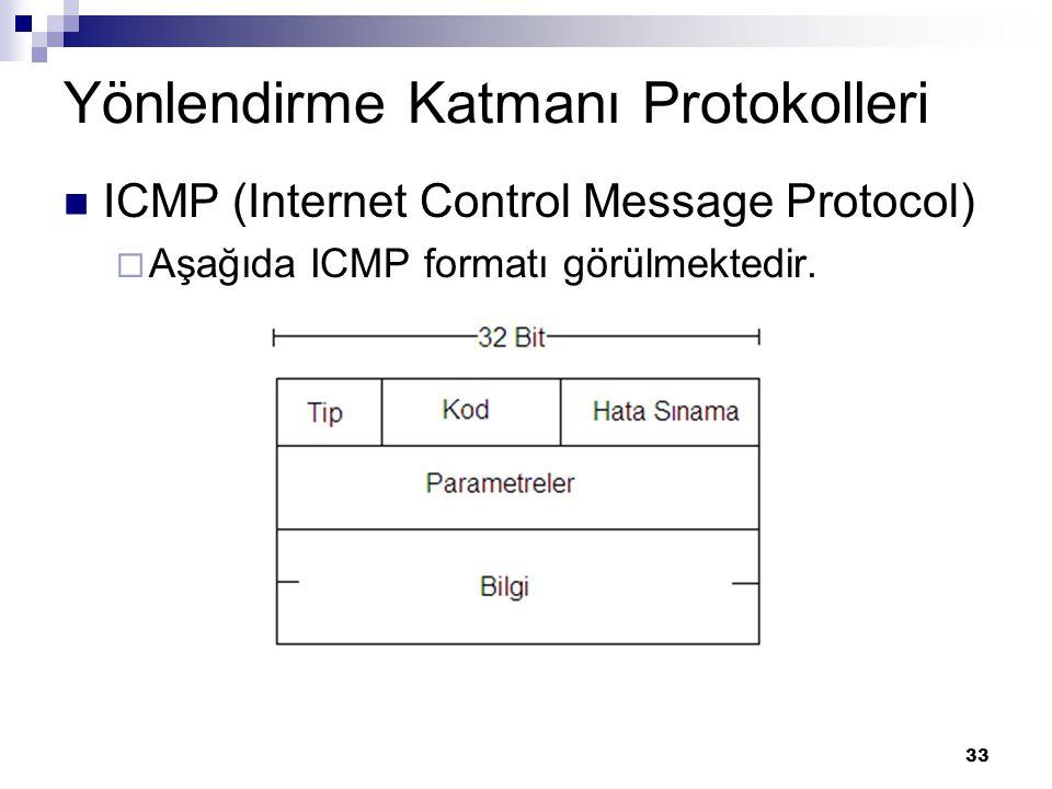 33 Yönlendirme Katmanı Protokolleri ICMP (Internet Control Message Protocol)  Aşağıda ICMP formatı görülmektedir.